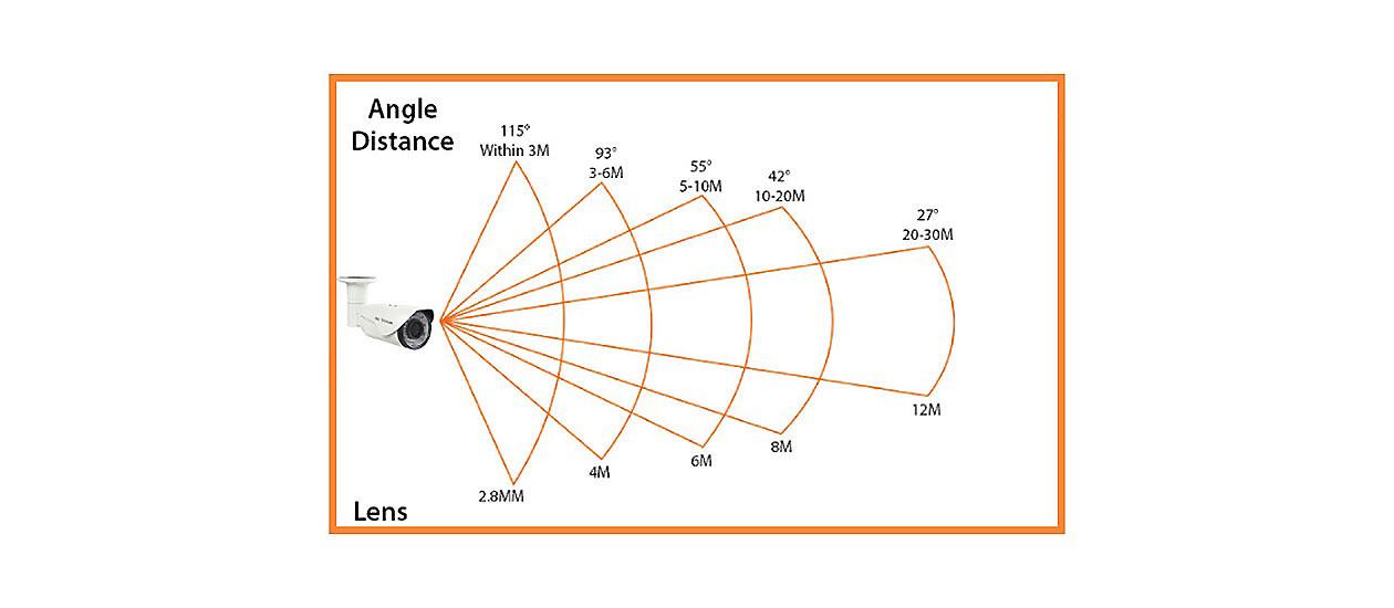انواع لنز در دوربین مداربسته هایلوک
