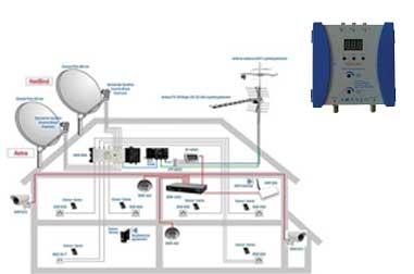 اتصال دوربین مداربسته به آنتن مرکزی