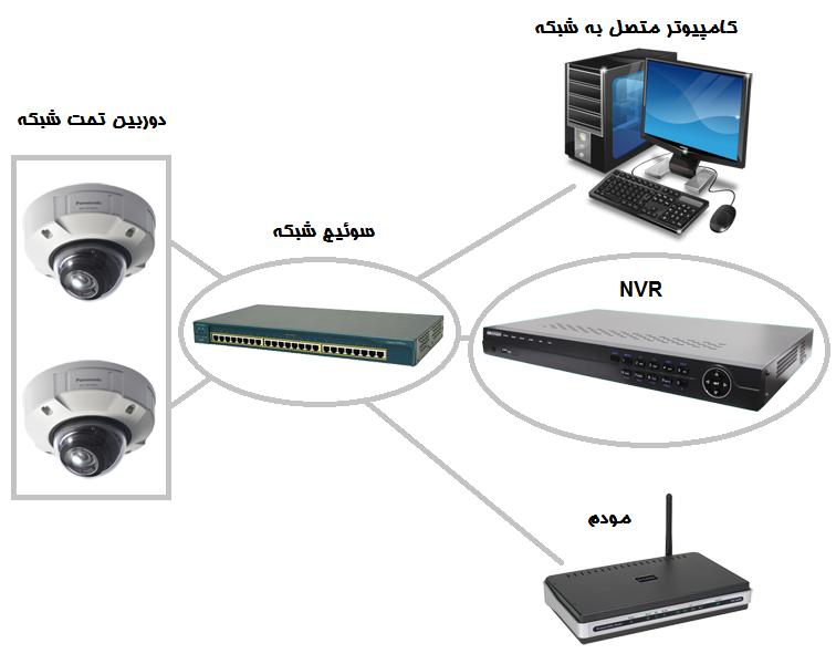 آموزش نصب دوربین تحت شبکه