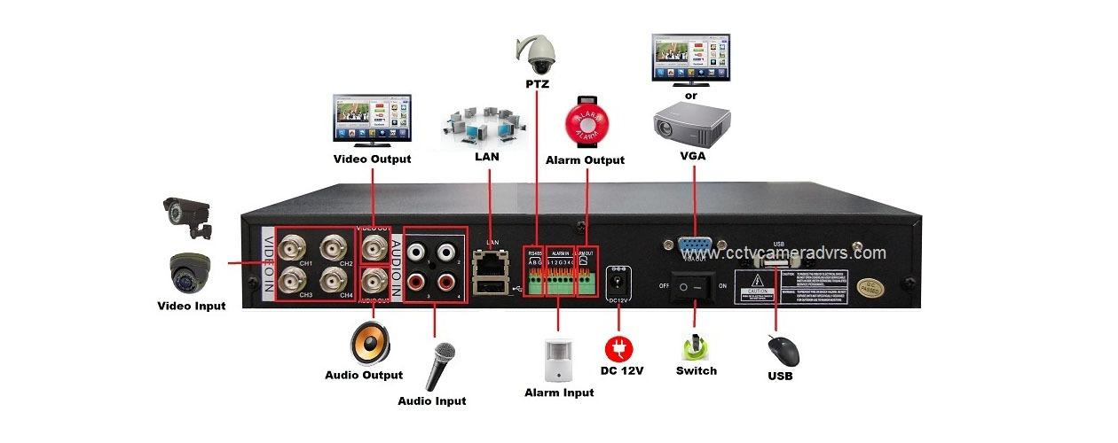 DVR چیست